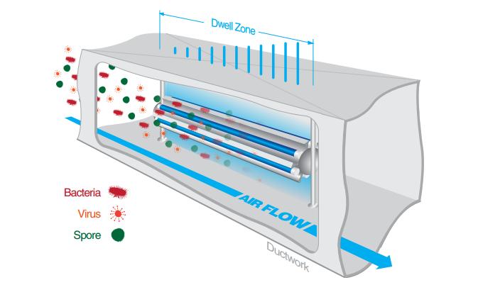 ultraviolet-airflow-purification